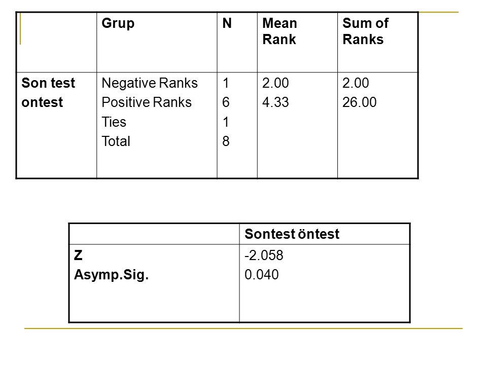 Grup N. Mean Rank. Sum of Ranks. Son test. ontest. Negative Ranks. Positive Ranks. Ties. Total.