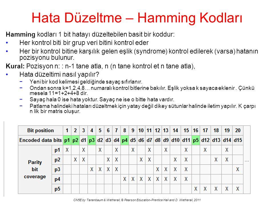 Hata Düzeltme – Hamming Kodları