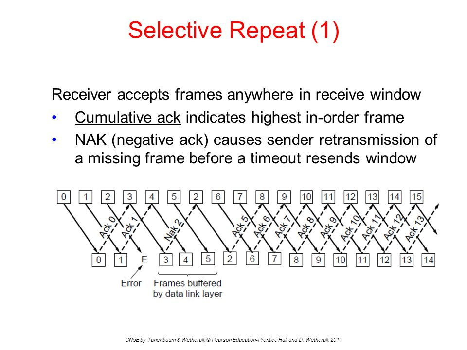 Selective Repeat (1) Receiver accepts frames anywhere in receive window. Cumulative ack indicates highest in-order frame.