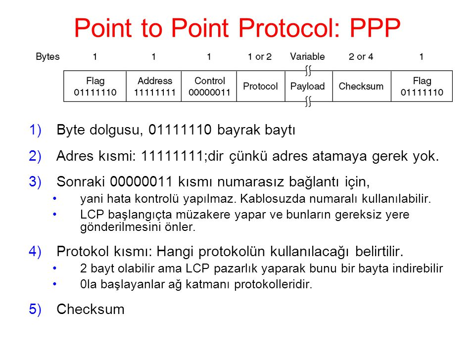 Point to Point Protocol: PPP