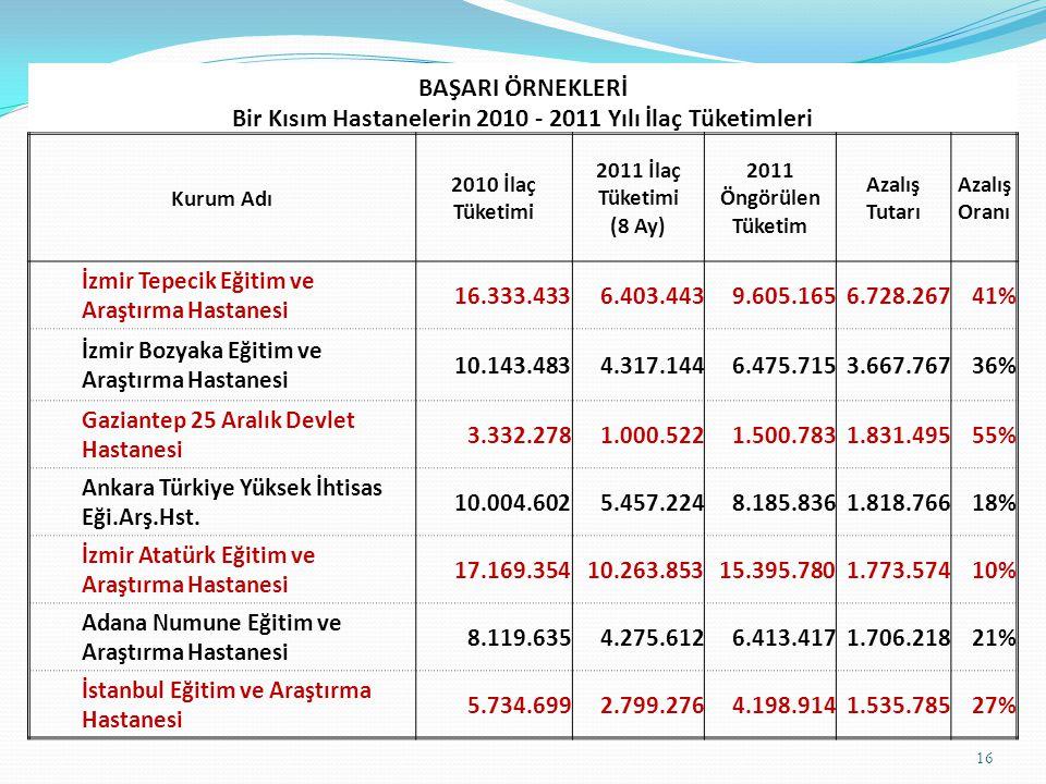 Bir Kısım Hastanelerin 2010 - 2011 Yılı İlaç Tüketimleri