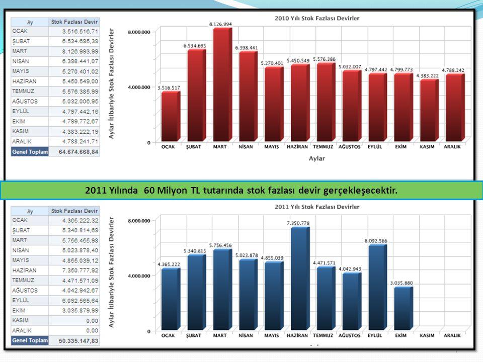 2011 Yılında 60 Milyon TL tutarında stok fazlası devir gerçekleşecektir.