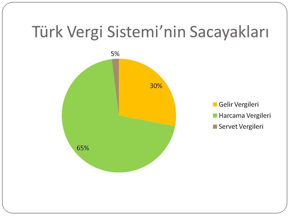 Türk Vergi Sistemi'nin Sacayakları