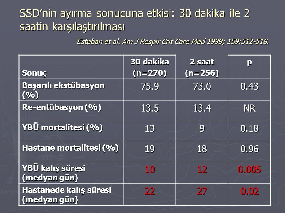 SSD'nin ayırma sonucuna etkisi: 30 dakika ile 2 saatin karşılaştırılması Esteban et al. Am J Respir Crit Care Med 1999; 159:512-518.