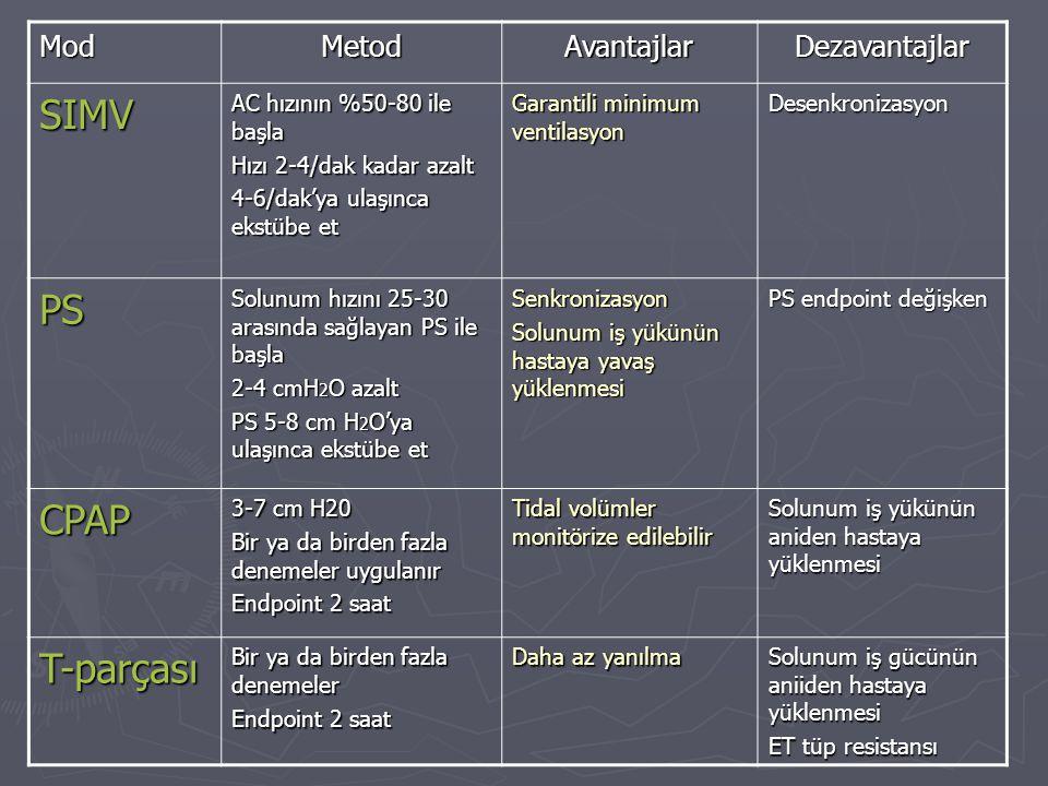 SIMV PS CPAP T-parçası Mod Metod Avantajlar Dezavantajlar