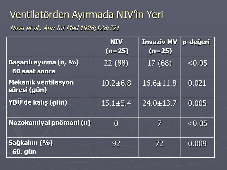 Ventilatörden Ayırmada NIV'in Yeri Nava et al