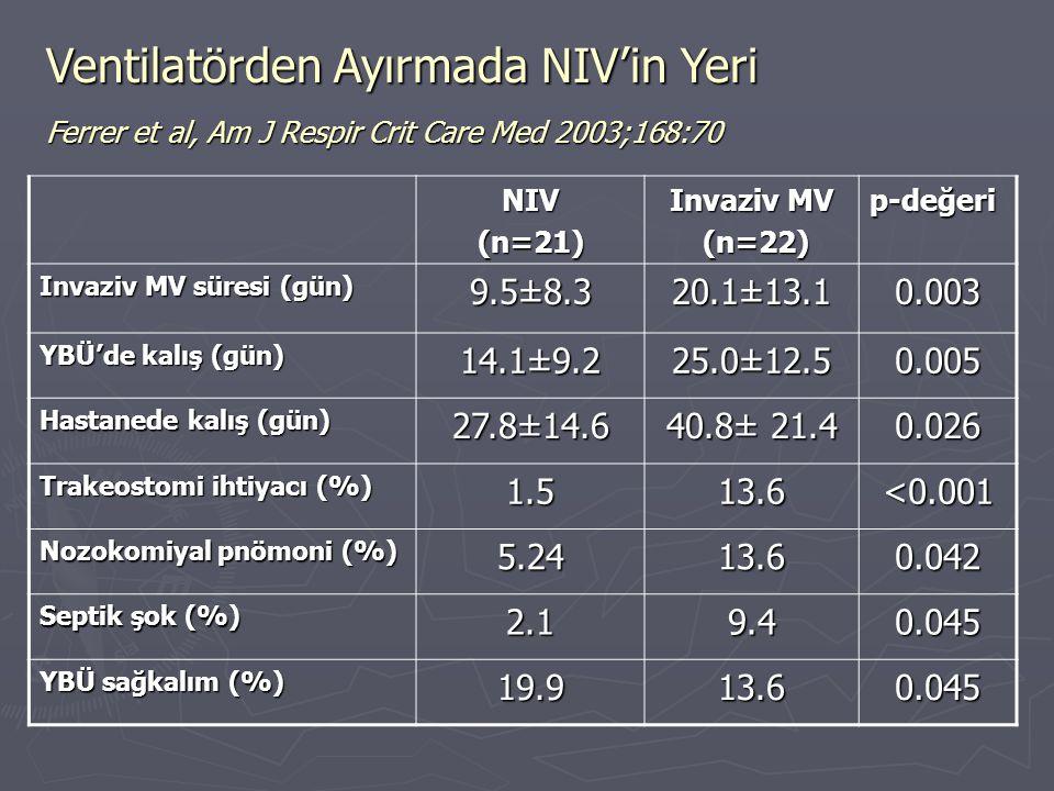 Ventilatörden Ayırmada NIV'in Yeri Ferrer et al, Am J Respir Crit Care Med 2003;168:70