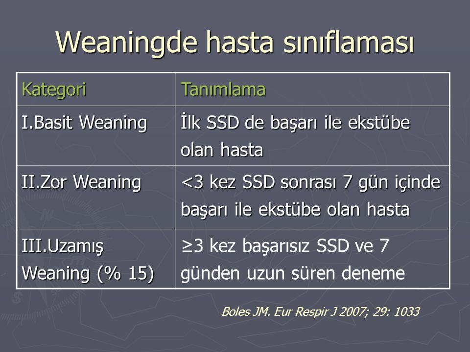 Weaningde hasta sınıflaması