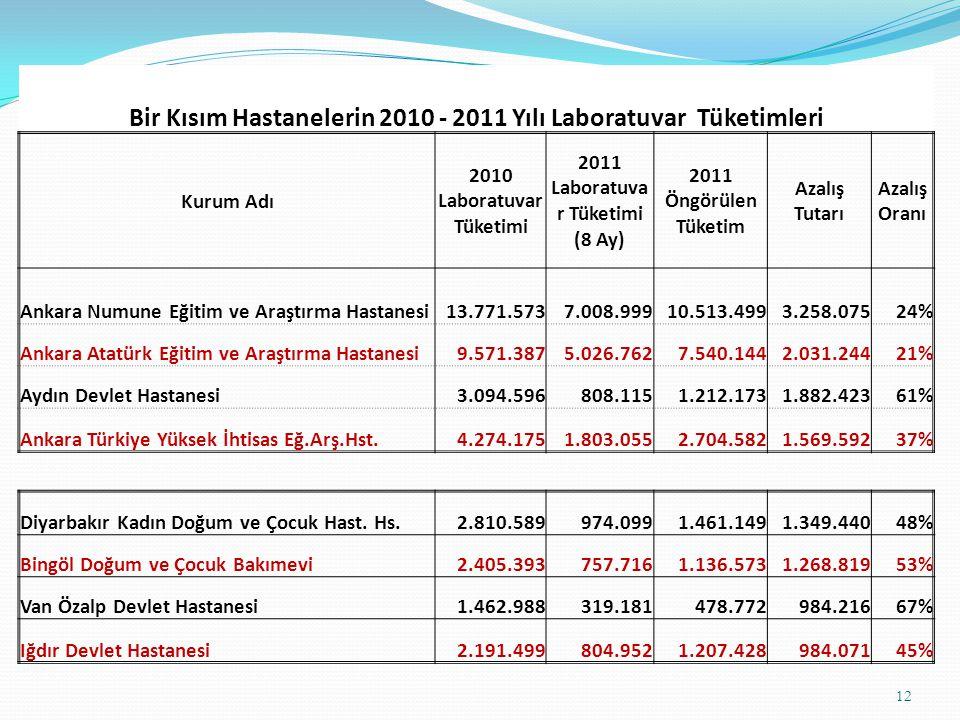 Bir Kısım Hastanelerin 2010 - 2011 Yılı Laboratuvar Tüketimleri
