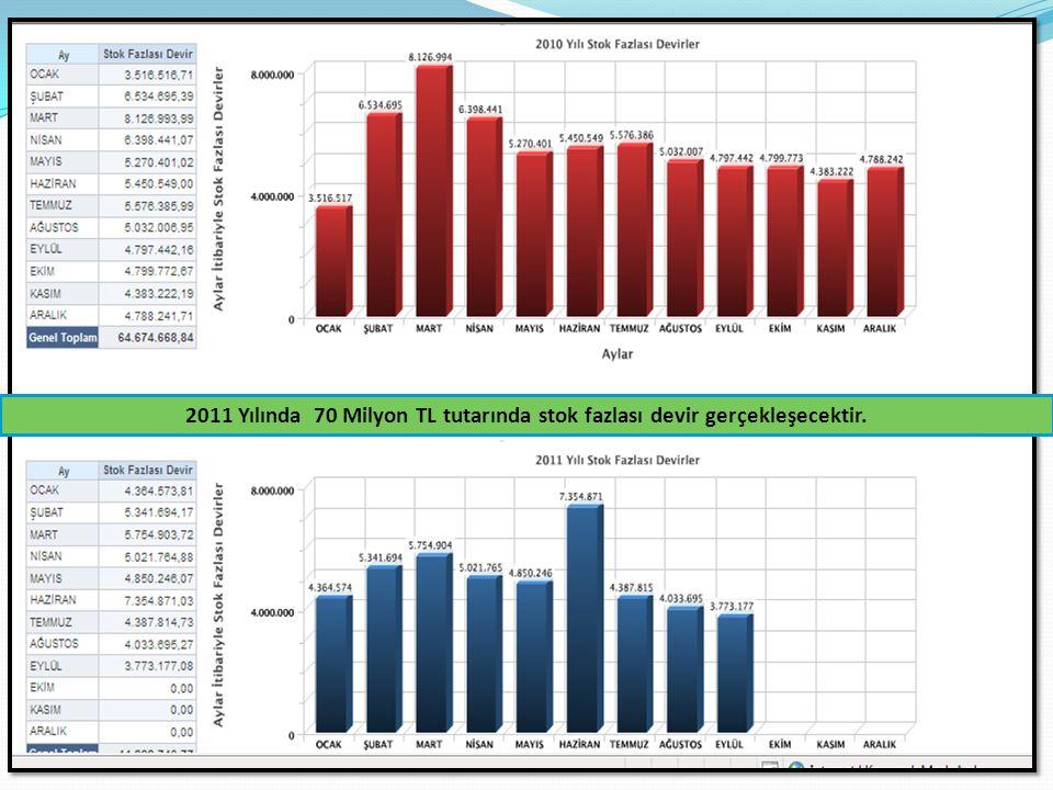 UYGULAMA SONUÇLARI 2011 Yılında 70 Milyon TL tutarında stok fazlası devir gerçekleşecektir.