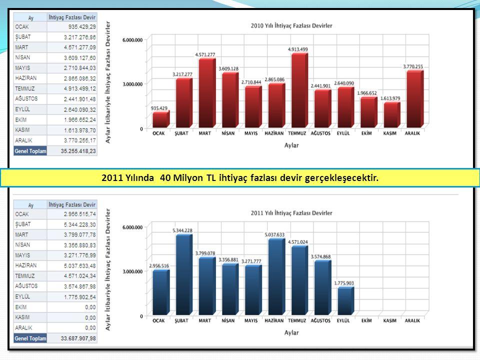 2011 Yılında 40 Milyon TL ihtiyaç fazlası devir gerçekleşecektir.