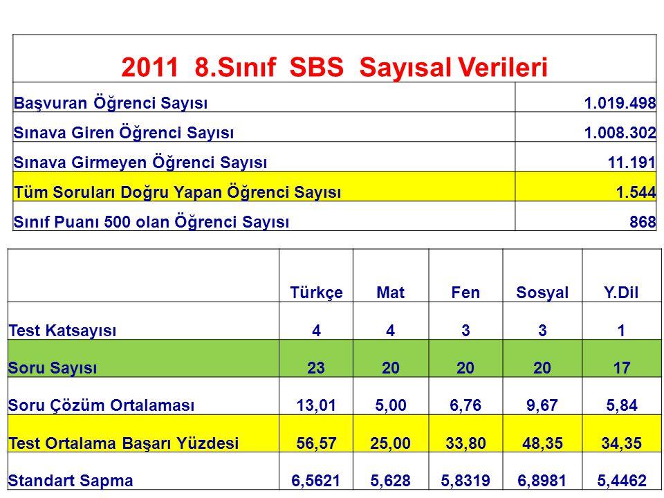 2011 8.Sınıf SBS Sayısal Verileri