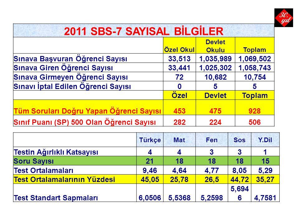2011 SBS-7 SAYISAL BİLGİLER Sınava Başvuran Öğrenci Sayısı 33,513