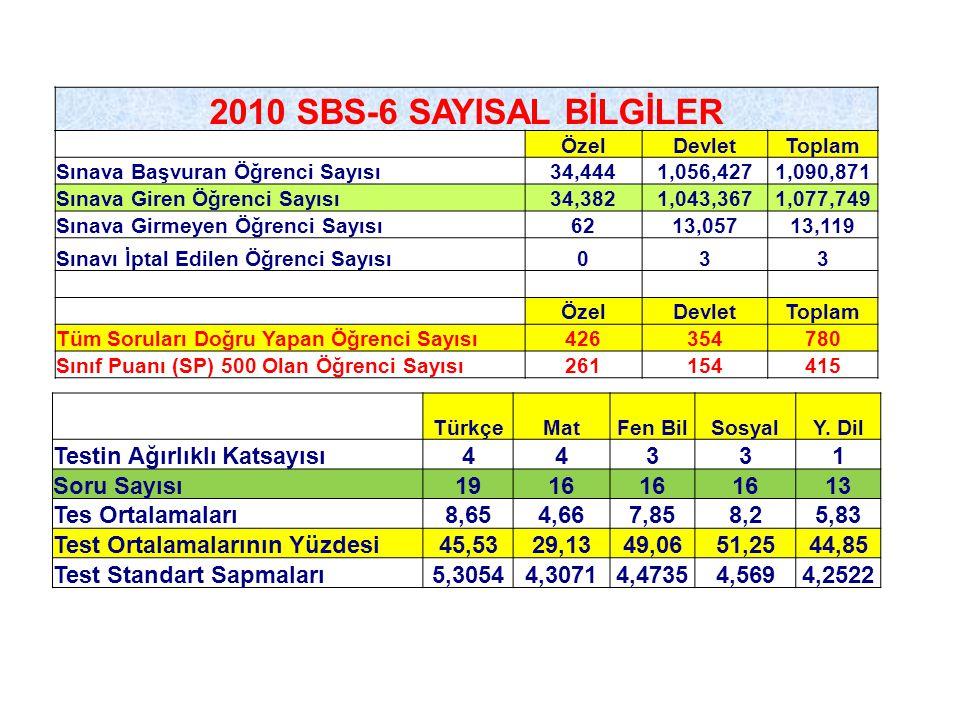 2010 SBS-6 SAYISAL BİLGİLER Testin Ağırlıklı Katsayısı 4 3 1