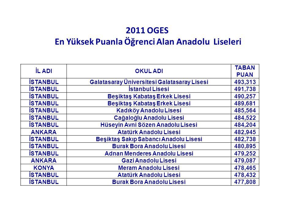 2011 OGES En Yüksek Puanla Öğrenci Alan Anadolu Liseleri