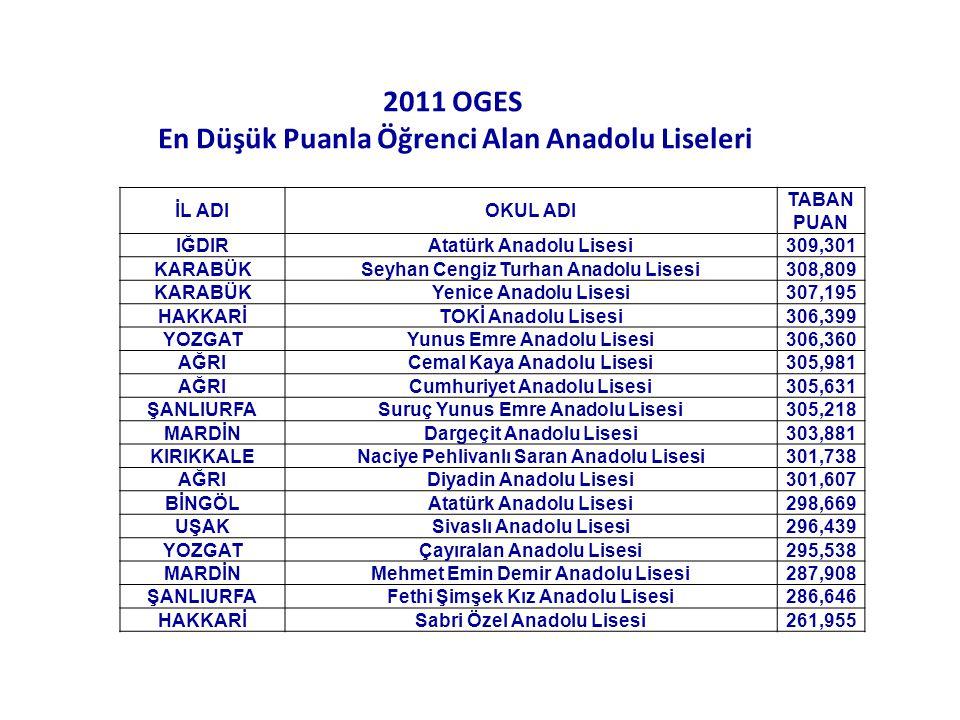 2011 OGES En Düşük Puanla Öğrenci Alan Anadolu Liseleri