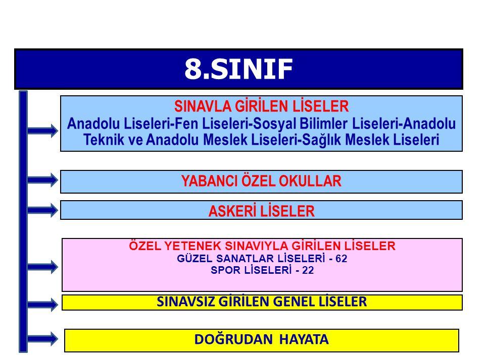8.SINIF SINAVLA GİRİLEN LİSELER