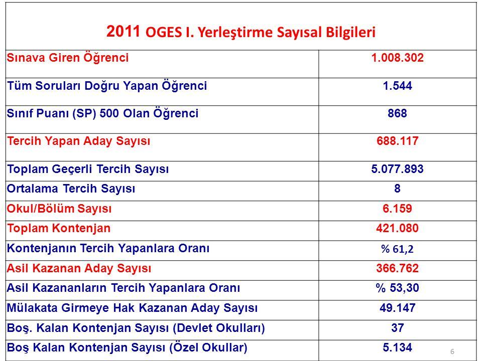 2011 OGES I. Yerleştirme Sayısal Bilgileri