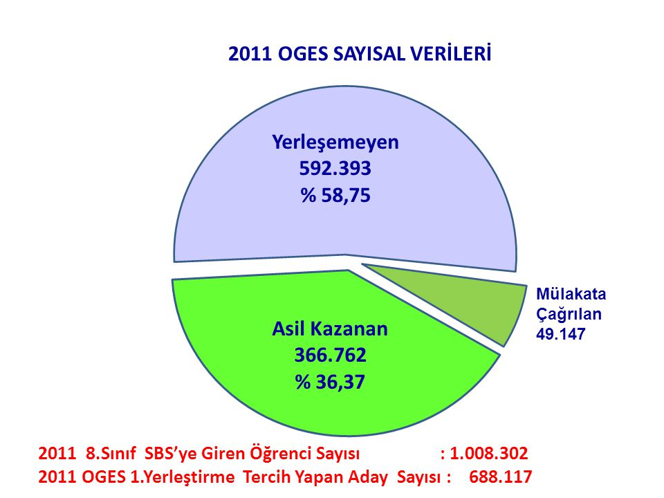 2011 OGES SAYISAL VERİLERİ Yerleşemeyen 592.393 % 58,75 Asil Kazanan