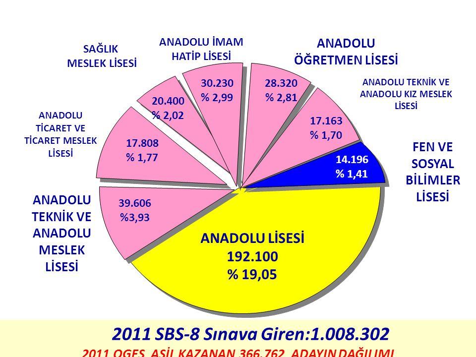 ANADOLU LİSESİ 192.100 % 19,05 ANADOLU ÖĞRETMEN LİSESİ FEN VE