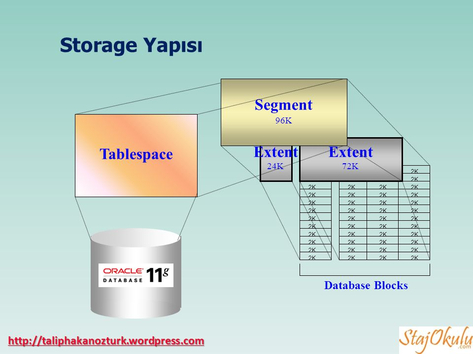 Storage Yapısı Segment Tablespace Extent Database Blocks