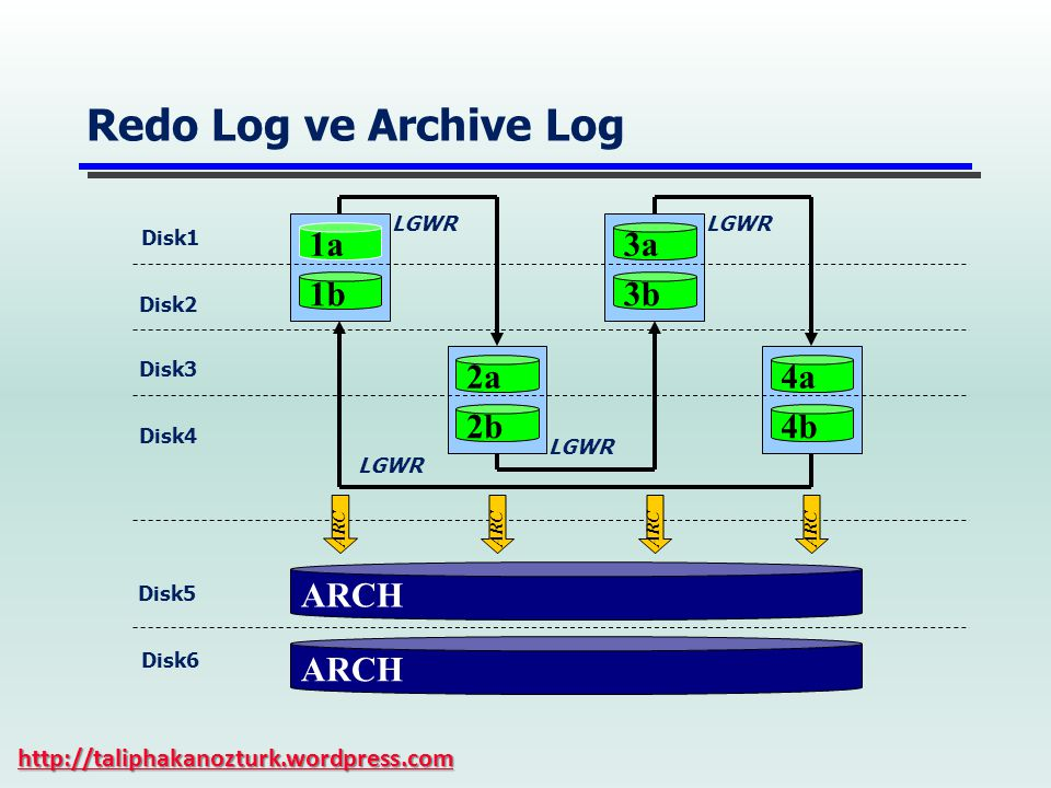 Redo Log ve Archive Log 1a 3a 1b 3b 2a 4a 2b 4b ARCH ARCH