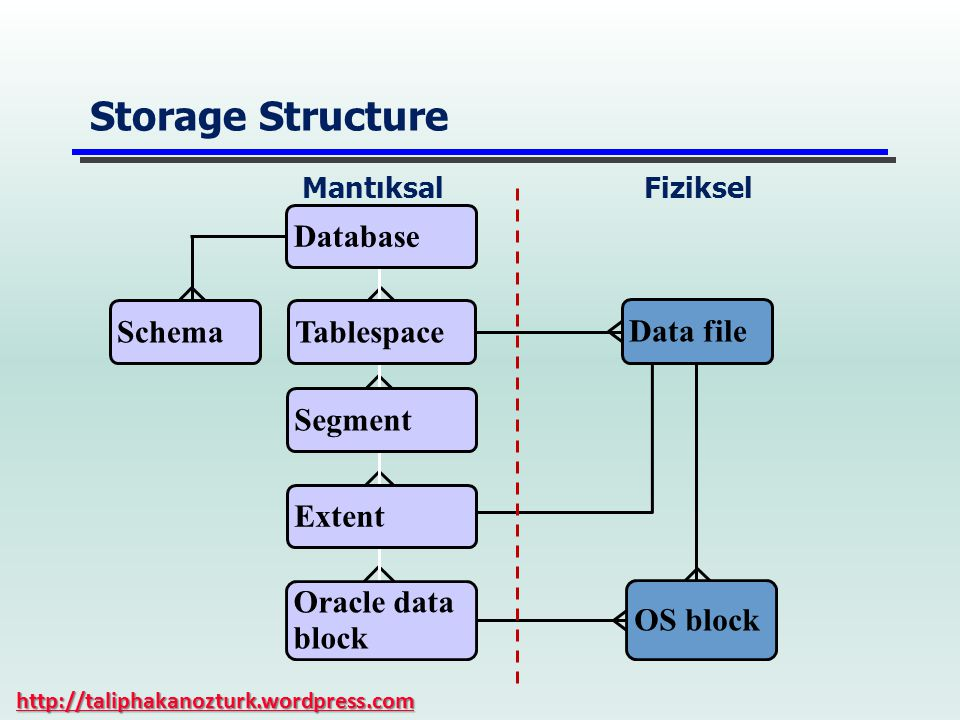 Storage Structure Database Schema Tablespace Data file Segment Extent