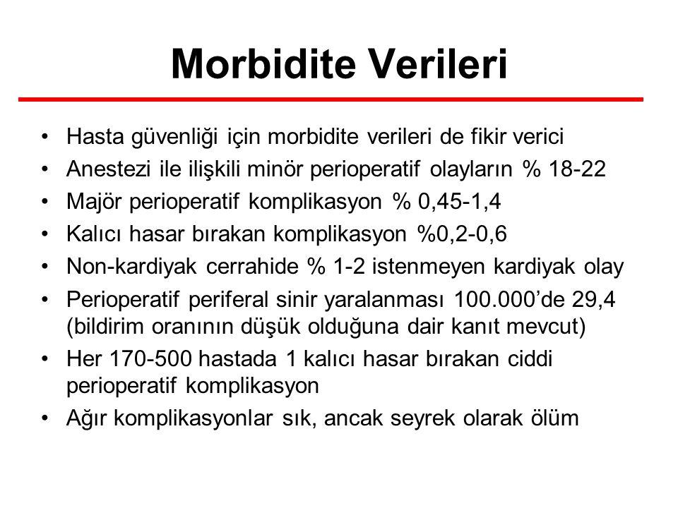 Morbidite Verileri Hasta güvenliği için morbidite verileri de fikir verici. Anestezi ile ilişkili minör perioperatif olayların % 18-22.