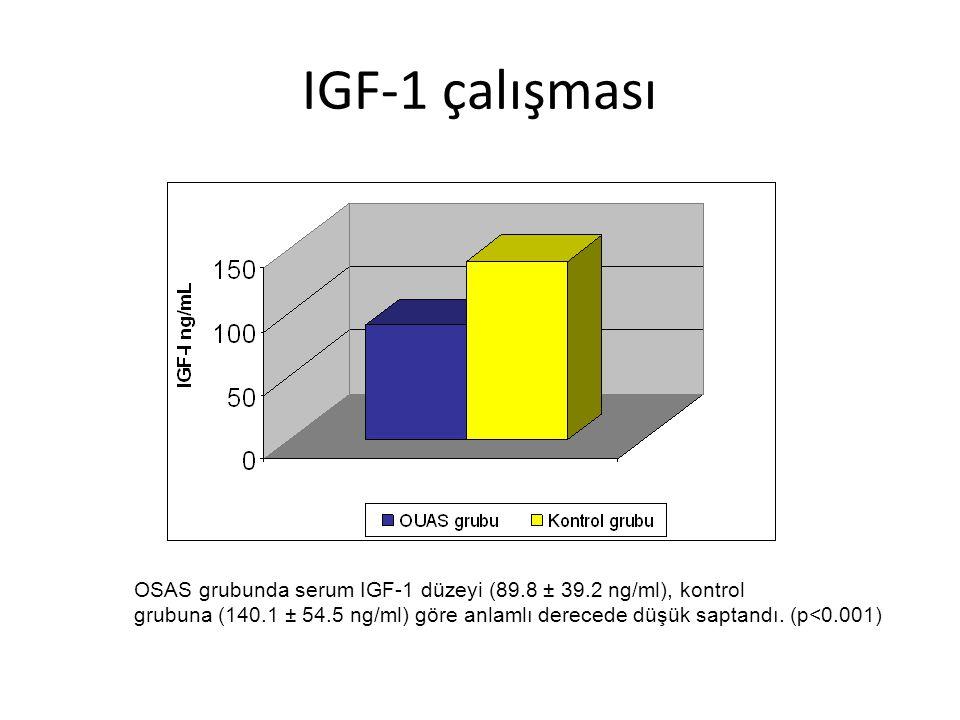 IGF-1 çalışması OSAS grubunda serum IGF-1 düzeyi (89.8 ± 39.2 ng/ml), kontrol.