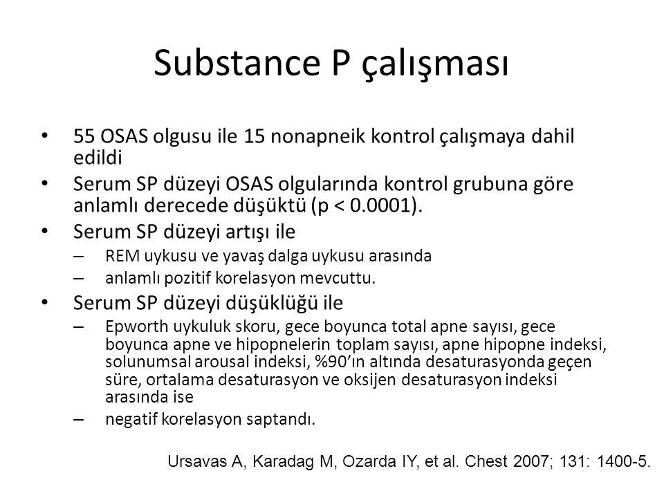 Substance P çalışması 55 OSAS olgusu ile 15 nonapneik kontrol çalışmaya dahil edildi.