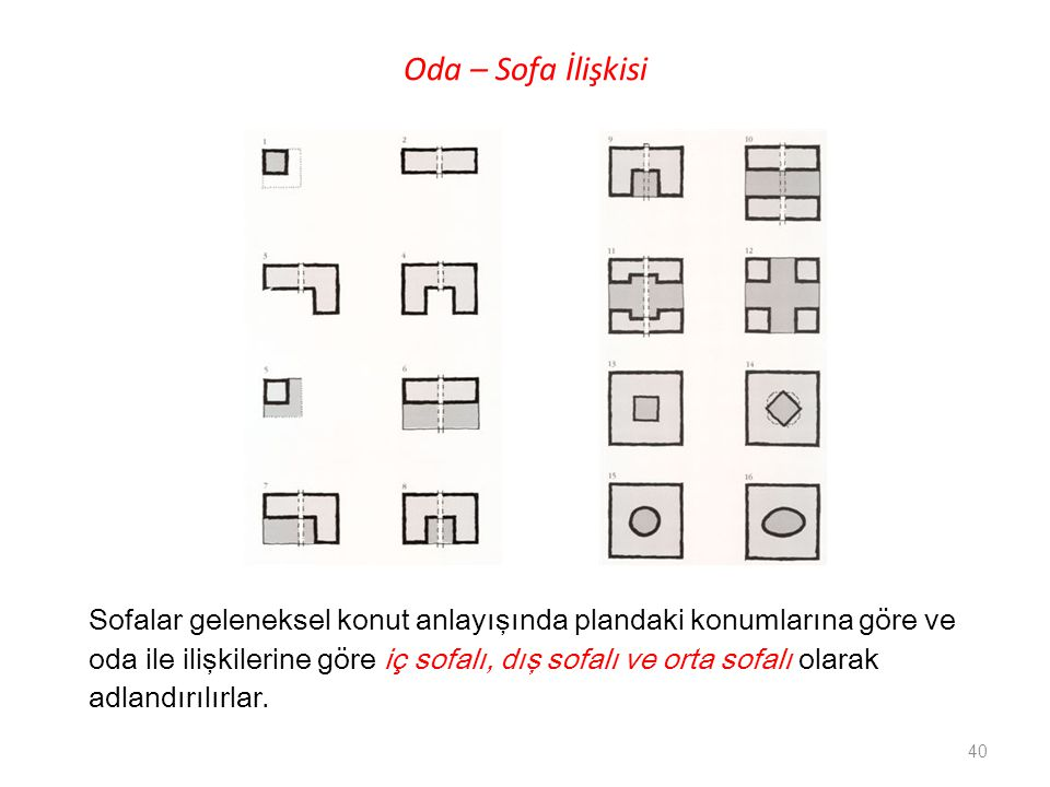 Oda – Sofa İlişkisi Sofalar geleneksel konut anlayışında plandaki konumlarına göre ve.