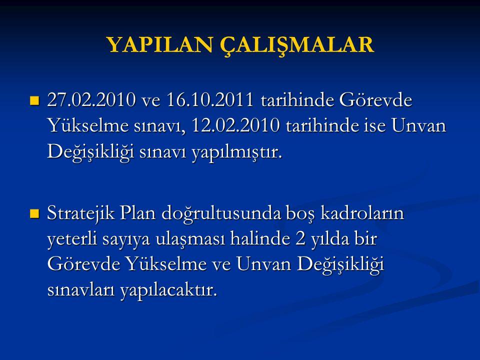 YAPILAN ÇALIŞMALAR 27.02.2010 ve 16.10.2011 tarihinde Görevde Yükselme sınavı, 12.02.2010 tarihinde ise Unvan Değişikliği sınavı yapılmıştır.