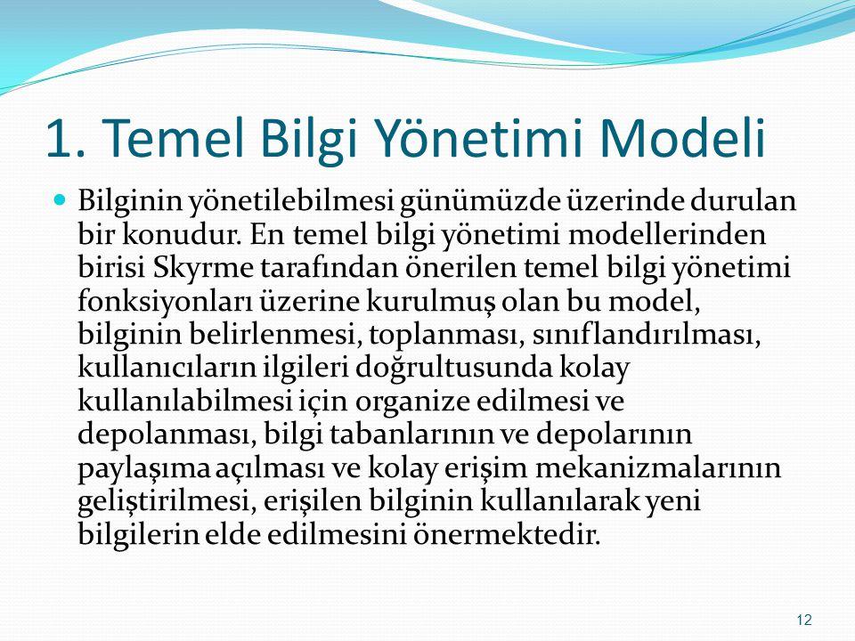 1. Temel Bilgi Yönetimi Modeli