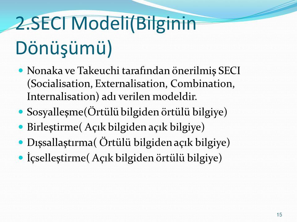2.SECI Modeli(Bilginin Dönüşümü)