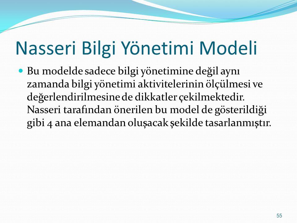 Nasseri Bilgi Yönetimi Modeli