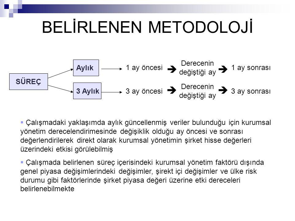 BELİRLENEN METODOLOJİ