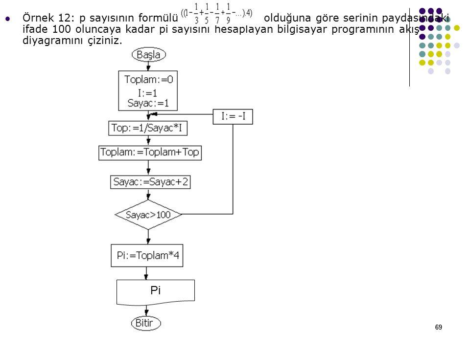 Örnek 12: p sayısının formülü olduğuna göre serinin paydasındaki ifade 100 oluncaya kadar pi sayısını hesaplayan bilgisayar programının akış diyagramını çiziniz.
