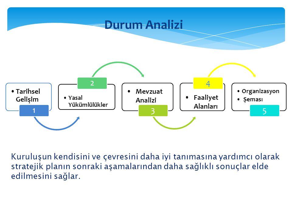 Durum Analizi Tarihsel Gelişim. 1. Yasal Yükümlülükler. 2. Mevzuat Analizi. 3. Faaliyet Alanları.