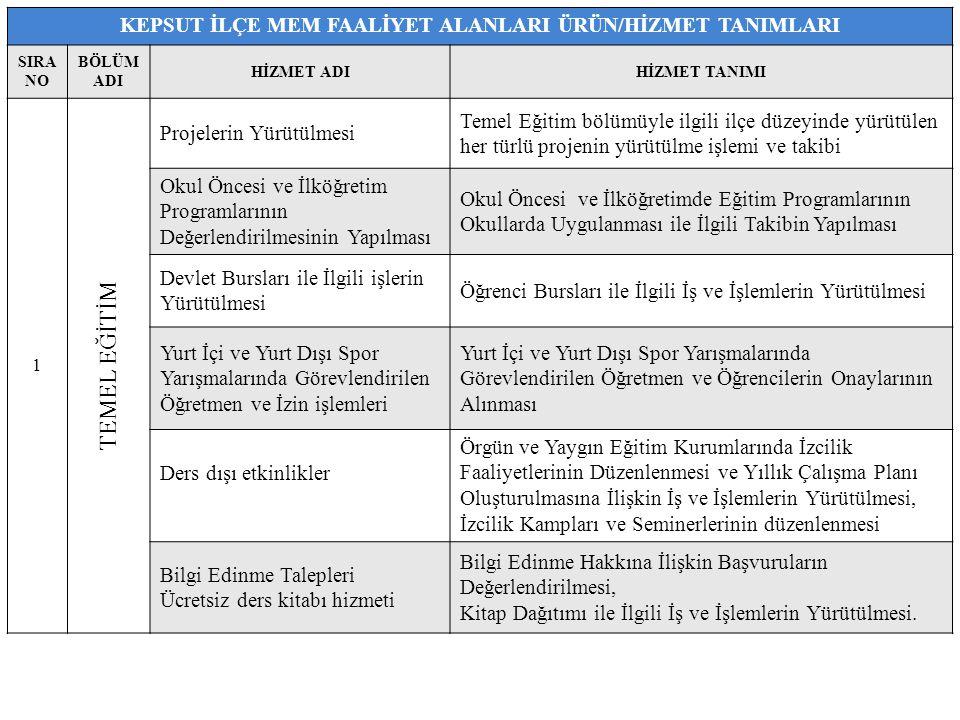KEPSUT İLÇE MEM FAALİYET ALANLARI ÜRÜN/HİZMET TANIMLARI