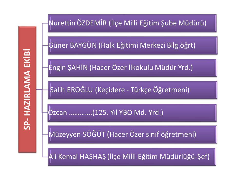 SP- HAZIRLAMA EKİBİ Nurettin ÖZDEMİR (İlçe Milli Eğitim Şube Müdürü)