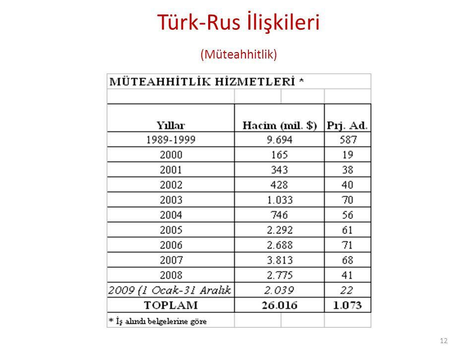 Türk-Rus İlişkileri (Müteahhitlik)