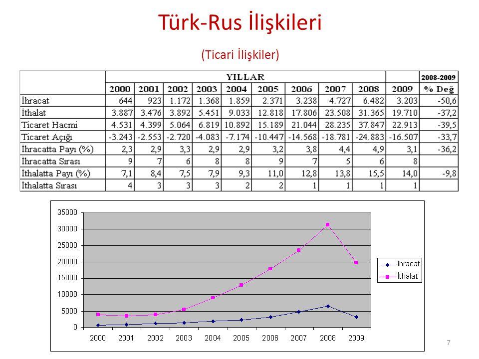 Türk-Rus İlişkileri (Ticari İlişkiler)