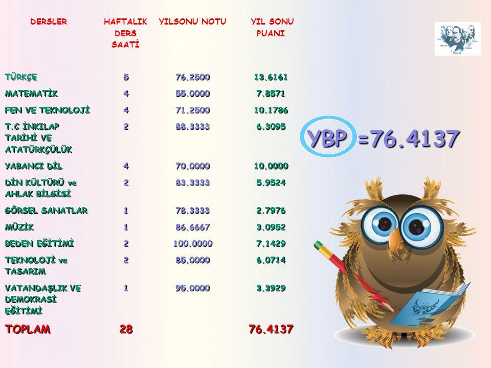 YBP =76.4137 TOPLAM 28 76.4137 DERSLER HAFTALIK DERS SAATİ