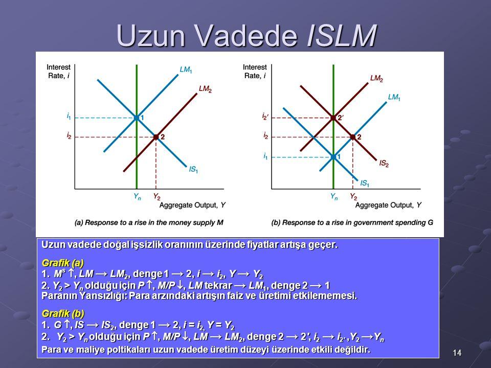 Uzun Vadede ISLM Uzun vadede doğal işsizlik oranının üzerinde fiyatlar artışa geçer. Grafik (a) 1. Ms , LM → LM2, denge 1 → 2, i → i2, Y → Y2.