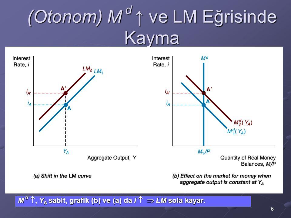 (Otonom) M d ↑ ve LM Eğrisinde Kayma
