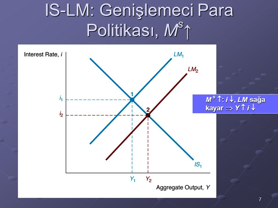 IS-LM: Genişlemeci Para Politikası, Ms↑