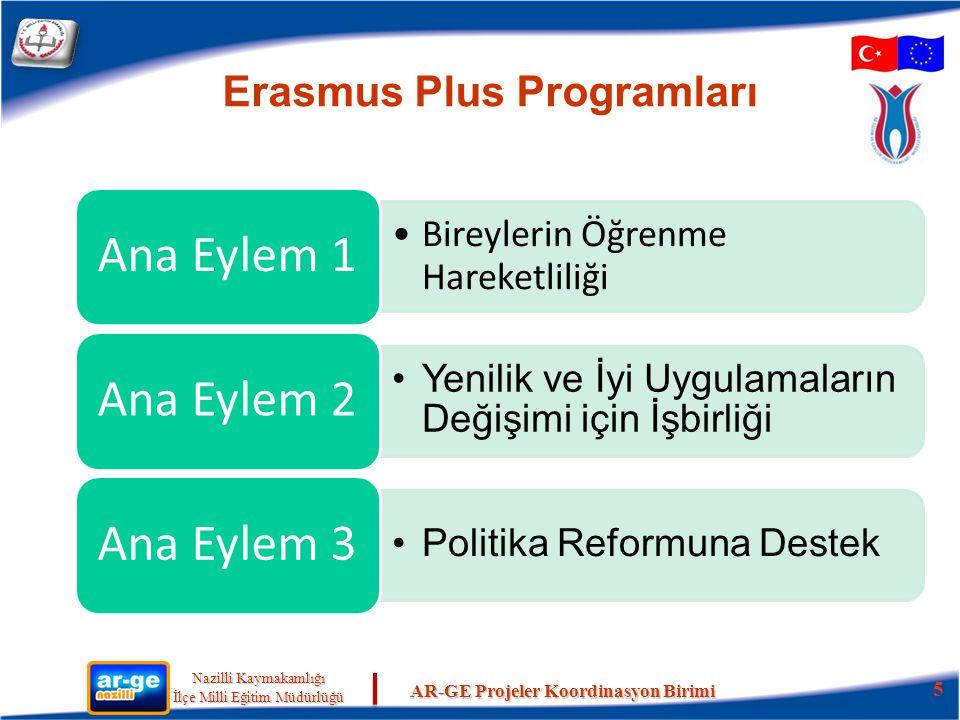 Erasmus Plus Programları
