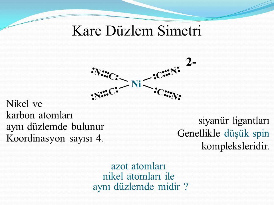 Kare Düzlem Simetri 2- Nikel ve karbon atomları aynı düzlemde bulunur