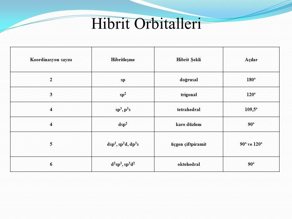 Hibrit Orbitalleri Koordinasyon sayısı Hibritleşme Hibrit Şekli Açılar
