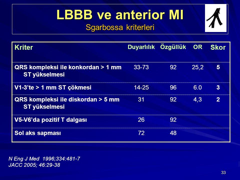 LBBB ve anterior MI Sgarbossa kriterleri